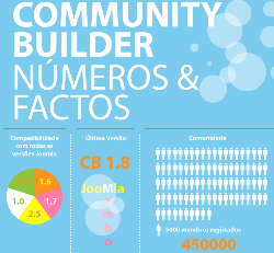 Community Builder: Números & Factos